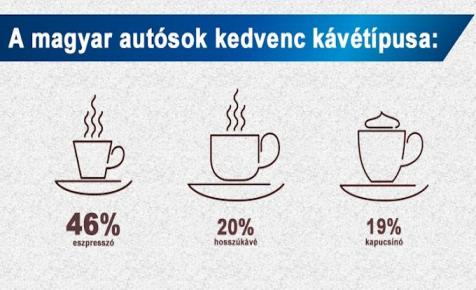 OMV: a feketét választják a magyar autósok