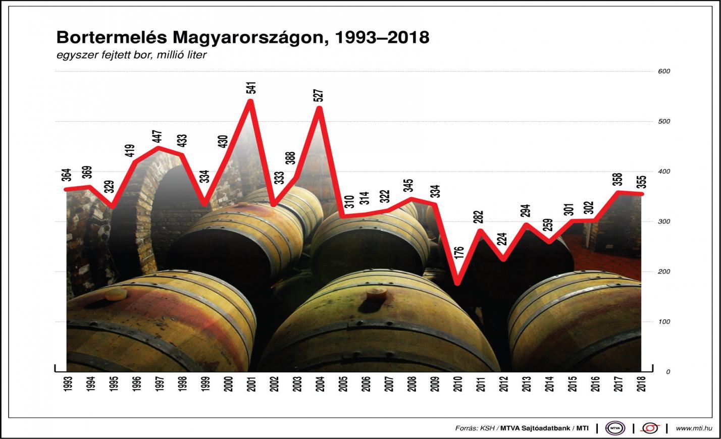 Így alakul a bortermelés Magyarországom